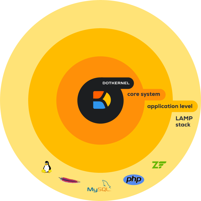 Dotboost PHP Ecosystem
